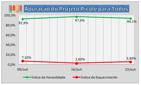 3ª Apuração do Projeto Picolé para Todos