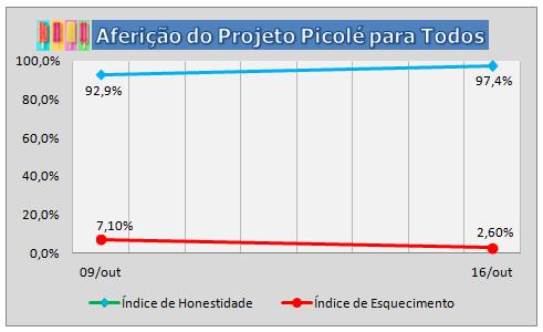 2ª Aferição do Projeto Picolé para Todos